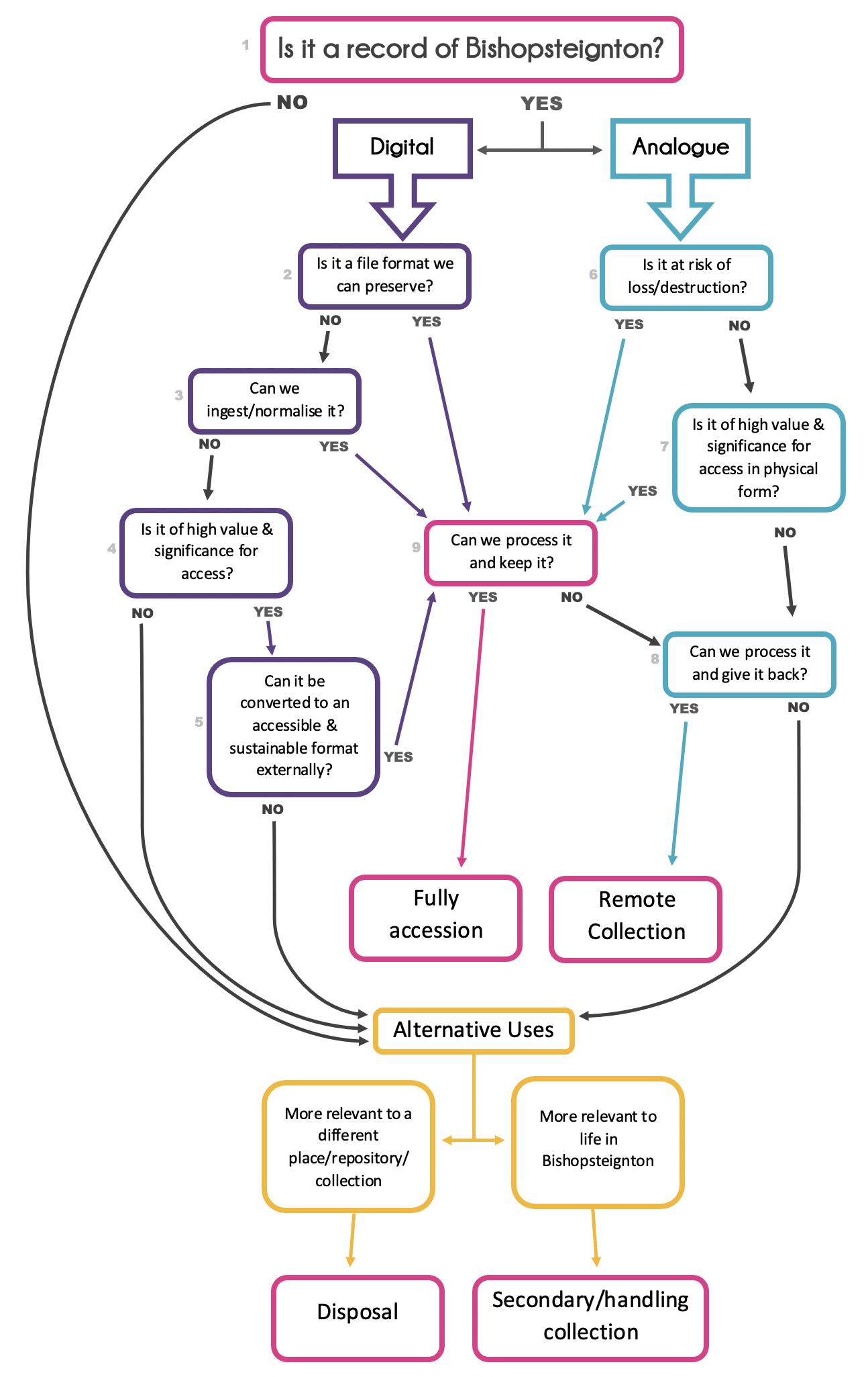 Appraisal decision tree version 3
